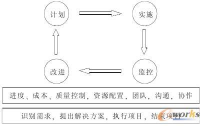 项目管理方法体系对接信息系统工程监理