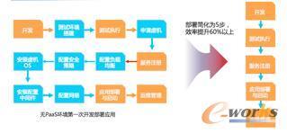 云计算助力政务服务网构建应用汇聚平台