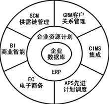 电子商务让ERP变样