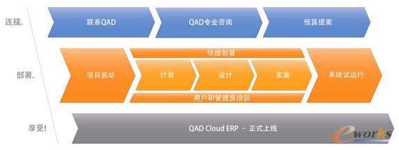 【全球制造商专用的云计算QAD CLOUD ERP】QADCloudERP是专为制造企业设计的,当前行业内唯一的功能全面的云计算ERP解决方案。我们的系统安全可靠,成本易于估算,系统定期升级,维护。您可以安心信赖QADCloudERP。不管您是刚刚起步的发展型企业还是享誉海内外全球化的集团公司,只要使用QADCloudERP云计算ERP解决方案,我们帮您降低传统部署所带来的一系列IT系统成本、风险和变数,充分享受到QAD企业应用程序的所有功能。