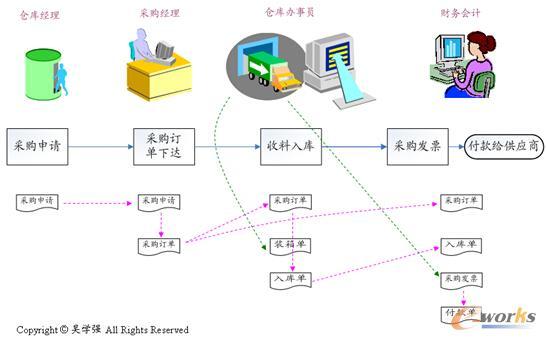 【信息化选型征文:ERP选型,企业准备好了吗?】对于企业的管理信息化来说,最重要的一件事情,就是把ERP管理系统实施好用好,然而要想把ERP项目做好,就必须要选到一套适合企业发展的ERP系统。那么企业怎样才能做好ERP系统的选型工作呢?本文希望和大家一起来探讨,如何做好ERP选型的前期准备。