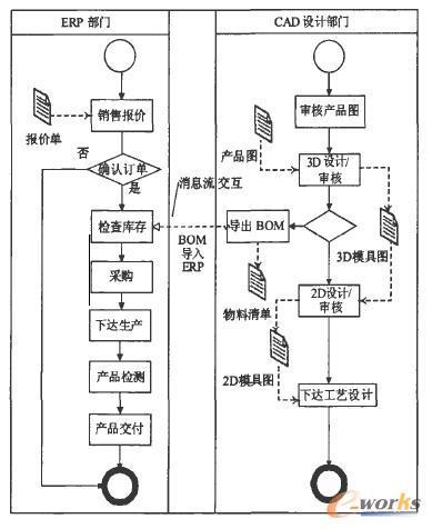 集成电路后端流程图