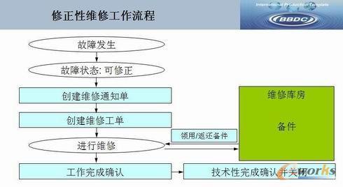 管理信息化征文:erp系统生产维护模块在汽车制造业中的应用