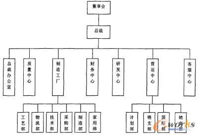 1 东南电梯(集团)有限公司的组织机构图