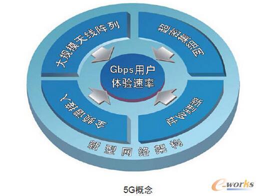 5G第五代移动通信系统你知多少?