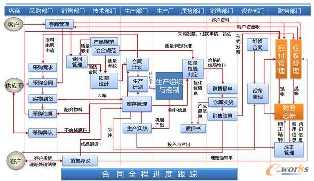 制造管理系统总体业务流程图