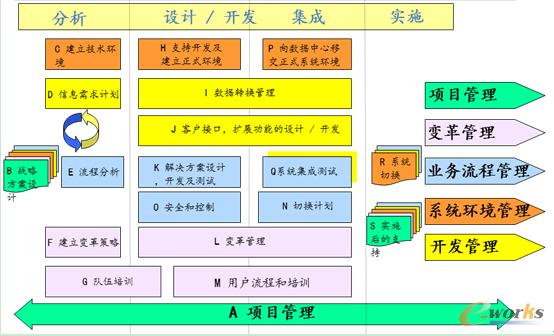 6)看板&数据统计&预警管理         mes实施方法和步骤