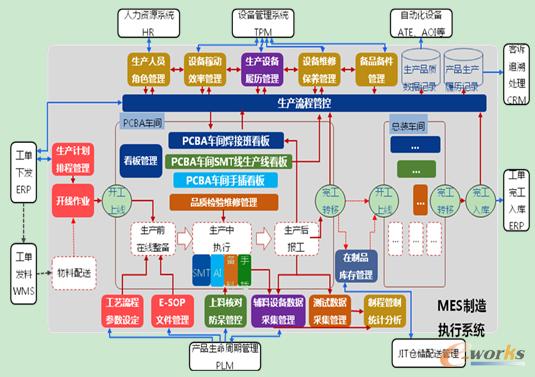 数据统计系统结构图