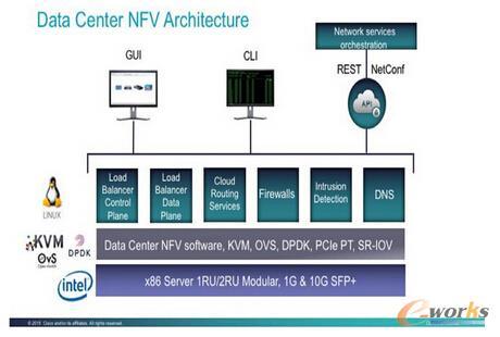 数据中心里的NFV