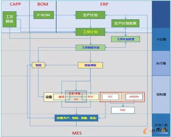 【ERP与MES的关系梳理】本文只对ERP与MES进行一些粗略的业务定位及功能梳理,让专业软件更专注自己的领域,让用户体验更体验到软件组合的精髓与价值。