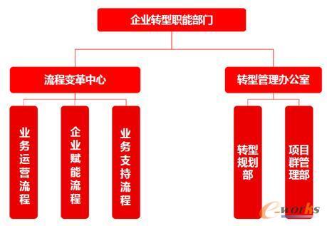企業轉型職能部門組織結構圖片