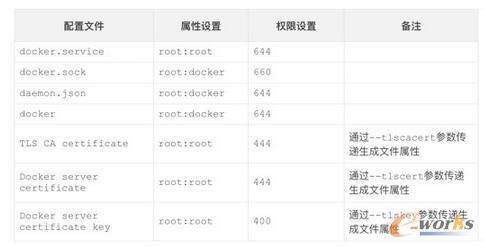 为Docker Daemon的架构示意图