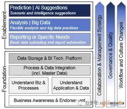 一文读懂商业智能(BI):企业数据分析的中枢