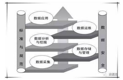 大数据产业链构成分析