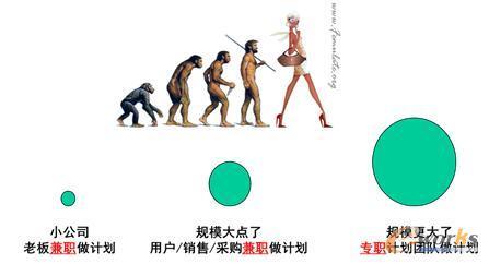 谁在做需求预测:兼谈计划的进化史