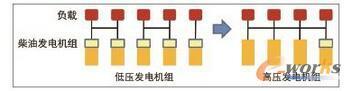 高低压发电机组架构