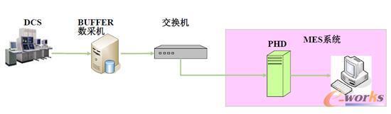 解析Honeywell PHD结构原理
