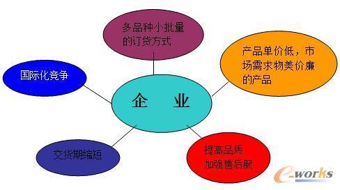 精益生产在叉车零部件企业的应用分析