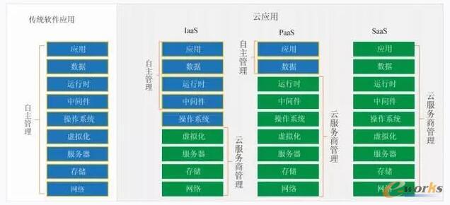 世纪互联蓝云汤涛:云服务的安全运维平台