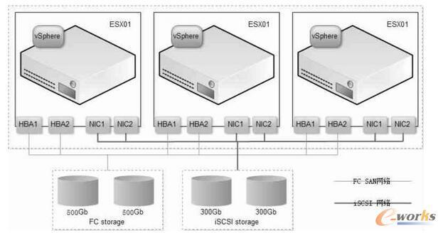 基于VMware的私有云数据中心研究与实现