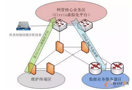 案例|如何解决虚拟化业务访问缓慢问题