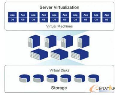 云存储的核心技术:虚拟化存储