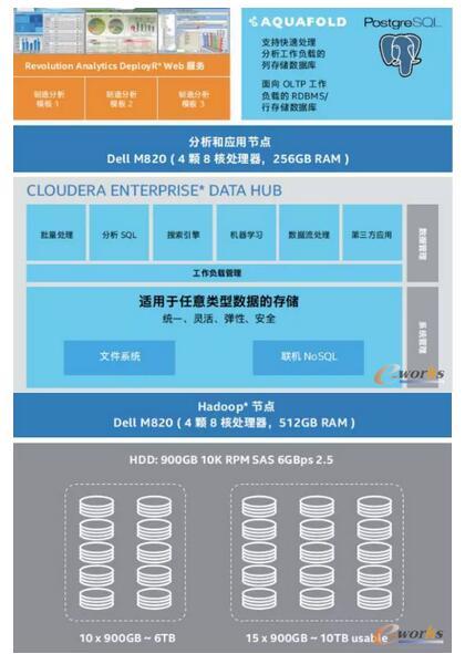 大数据分析服务器上软件分配至虚拟机的情况
