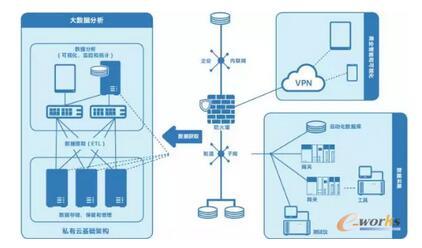 支持为从工厂车间到数据中心的整个过程提供制造智能的端到端基础架构构建模块
