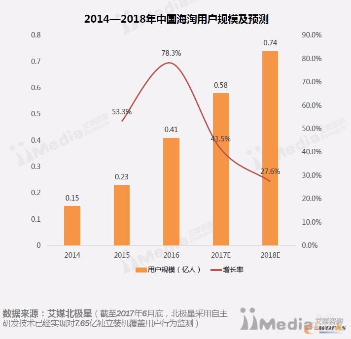 中国跨境电商市场研究报告