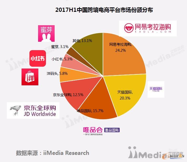 2017H1中国跨境电商平台市场份额分布