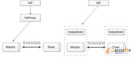 MySQL高可用方案