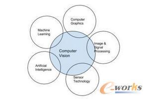 计算机视觉在 IoT 领域的实践应用