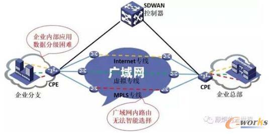 【SD-WAN到底能做什么?】软件定义广域网(SDWAN)是软件定义网络(SDN)的重要分支,由于Google在其广域网B4的巨大成功,一直以来都认为SDWAN可以帮助用户降低广域网(WAN)的开支和提高其连接灵活性。通过分析GoogleB4网络取得成功的要素来帮助理解上面是SDWAN。
