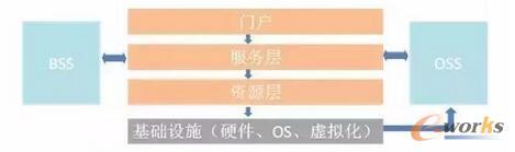 【为什么云计算不一定节省企业成本?】根据IDC的分析报告,美国和中国云计算产业发展差异巨大:美国以公有云为主,SaaS最大、IaaS最小;而中国截然相反,以私有云为主,IaaS占了大约50%的份额。