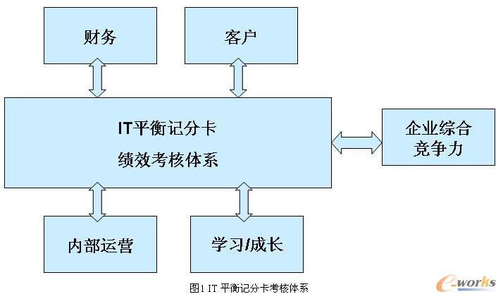 使用IT平衡记分卡进行IT服务绩效考核实例探讨