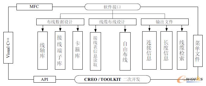 www.toberp.com拓步ERP|ERP系统|ERP软件|ERP管理系统软件|免费ERP系统|免费ERP软件|免费进销存软件|免费仓库管理软件|免费下载专业资讯网-选择ERP时需要问自己的4方面41问题!-基于CREO的复杂机电产品辅助布线系统设计与开发