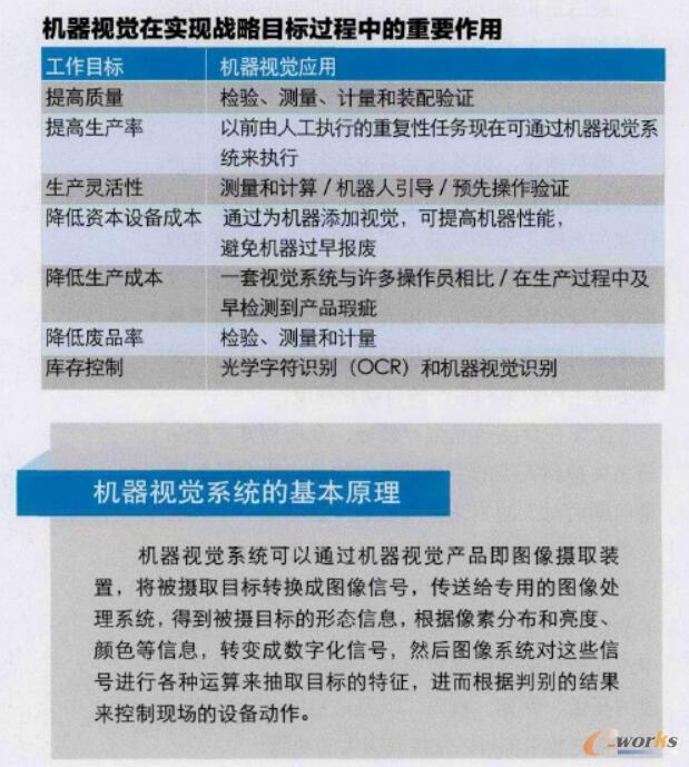 """【机器视觉:让中国制造2025""""看""""得更远】机器视觉给各种先进产品一双""""慧眼"""",帮助各种仪器在未来工业自动化、智能化的工业4.0发展道路上大展拳脚。"""