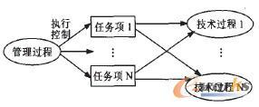 面向信息系统工程监理的软件工具IT-PM
