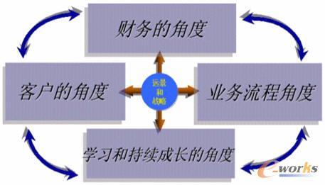 管理信息化征文:浅议企业信息化建设投资效益分析