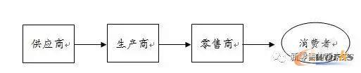 供应链4.0(云供应链)的前世今生