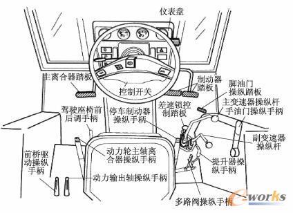 基于catia的拖拉机驾驶室人机系统舒适性分析与评价