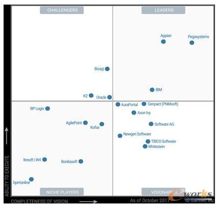 K2 BPM赋能企业数字化转型