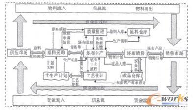 工厂安全组织结构图