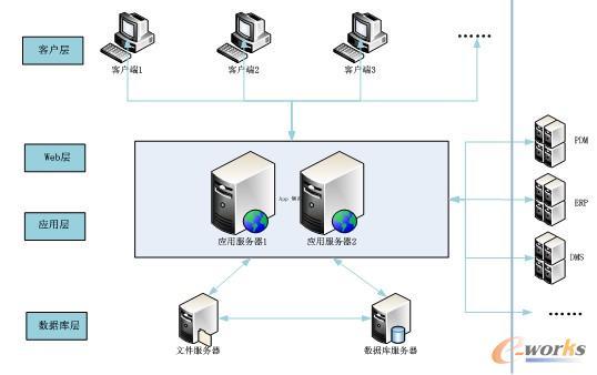 拓步erp资讯网 管理咨询 erp顾问咨询 erp绩效评价  系统功能架构图