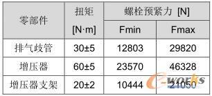 基于流固耦合方法排气歧管热机械疲劳分析(下)