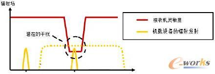 基于FEKO的机载接收机前门耦合研究