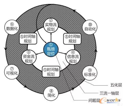透过供应链优化轮,看懂供应链优化的十大手法