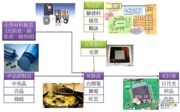 芯片制造流程详解,具体到每一个步骤