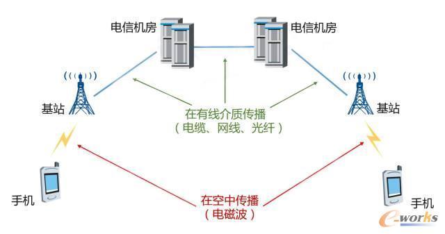 【阵列天线新趋势和仿真案例分析】我们见证了移动通信从1G到4GLTE的发展。这个过程中,通信的关键技术在持续改变,处理的信息量也成倍增长。而天线,是实现这一跨越式提升不可或缺的组件。
