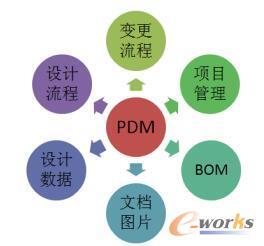 企业标准化管理在PDM系统中的应用